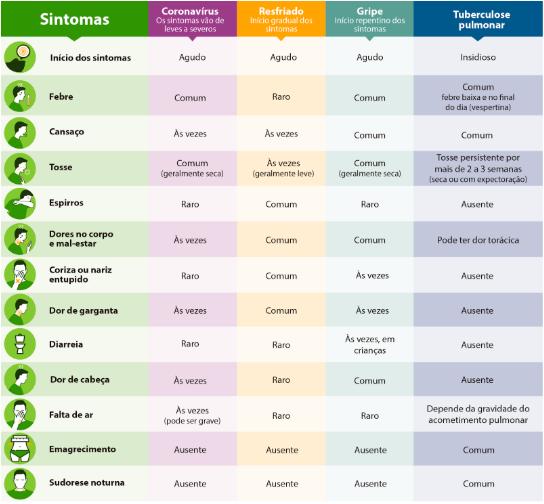 Sintomas do COVID-19